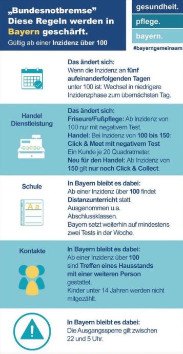 Bundesnotbremse, aktuelle Regeln in Bayern